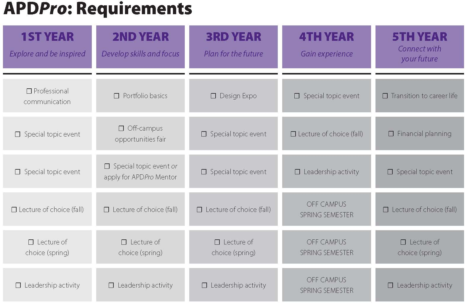 apdpro requirements
